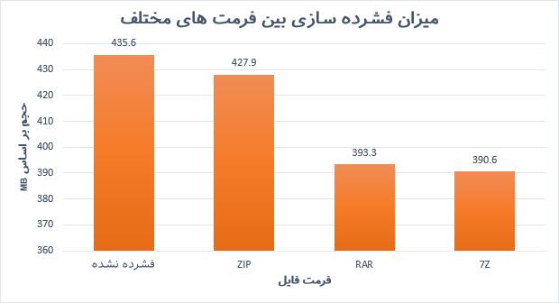 نمودار مقایسه حجم فایل های فشرده شده با فشرده سازی های مختلف